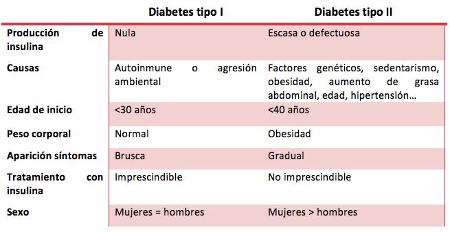 dieta para madres lactantes con diabetes