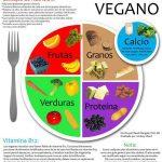 embarazo nutricionista valencia vegetariano